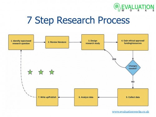 diagram of steps to follow when planning a research project thank you | evaluation works #8